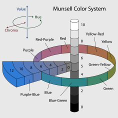 600px-Munsell-system.svg